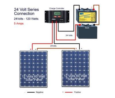 Noma 50w Solar Panel Kit Canadian Tire