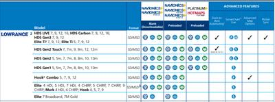Navionics HotMaps Platinum Multi-Dimensional Lake Maps
