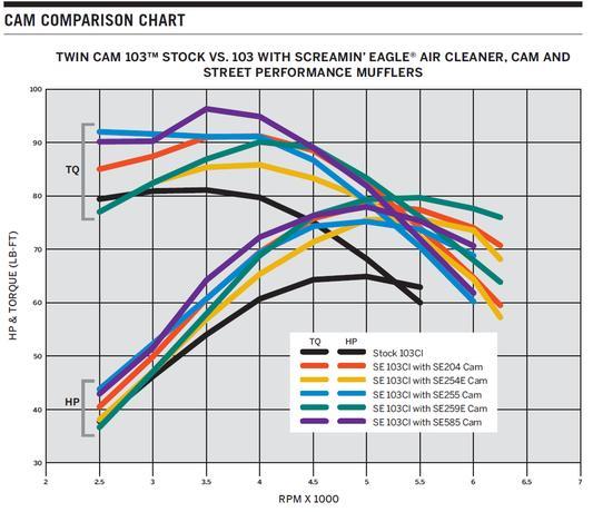 Performance SE-585 Cam Kit