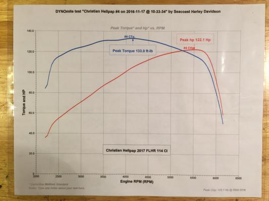 Milwaukee-Eight Engine Stage III Kit – 107CI to 114CI on